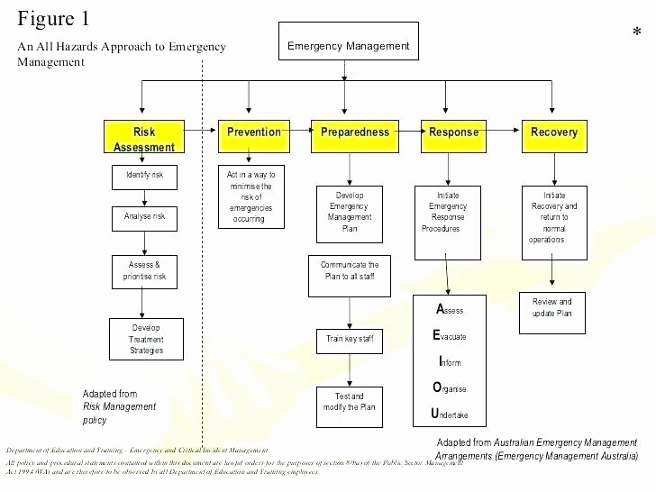 Incident Response Plan Template Inspirational Incident Response Procedure Template