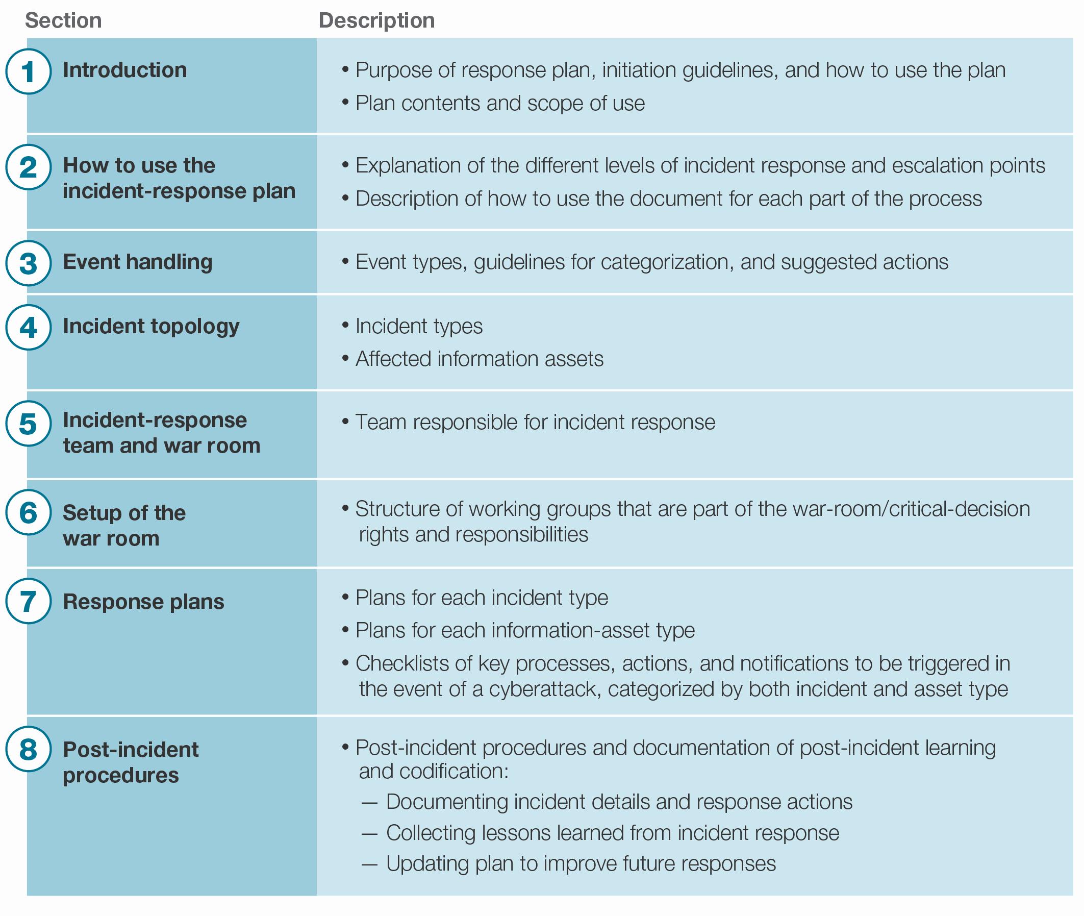 Incident Response Plan Template Lovely Security Incident Response Plan Template
