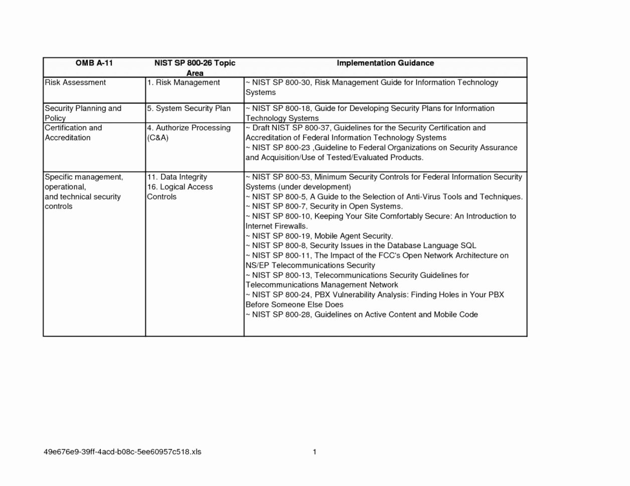 Incident Response Plan Template Nist Best Of Nist 800 171 Controls Spreadsheet – Spreadsheet Template