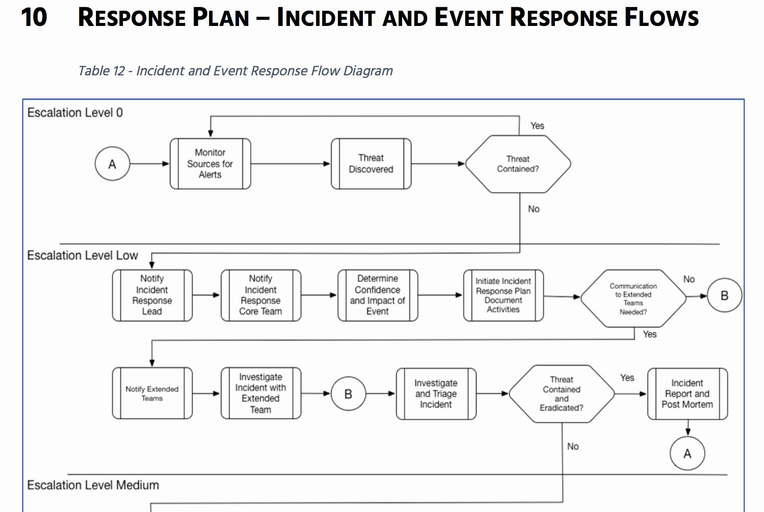 Incident Response Plan Template Nist Fresh Prepare for Battle Let's Build An Incident Response Plan