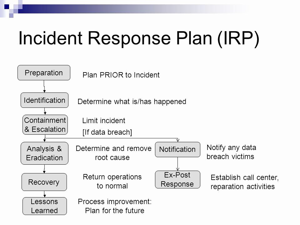 Incident Response Plan Template Nist Unique Security Incident Response Plan Template