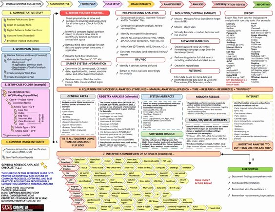 Incident Response Plan Template Sans Elegant Timeline Blog and Cheat Sheets On Pinterest