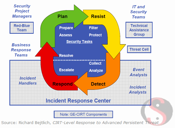 Incident Response Plan Template Sans Luxury Sans Digital forensics and Incident Response Blog