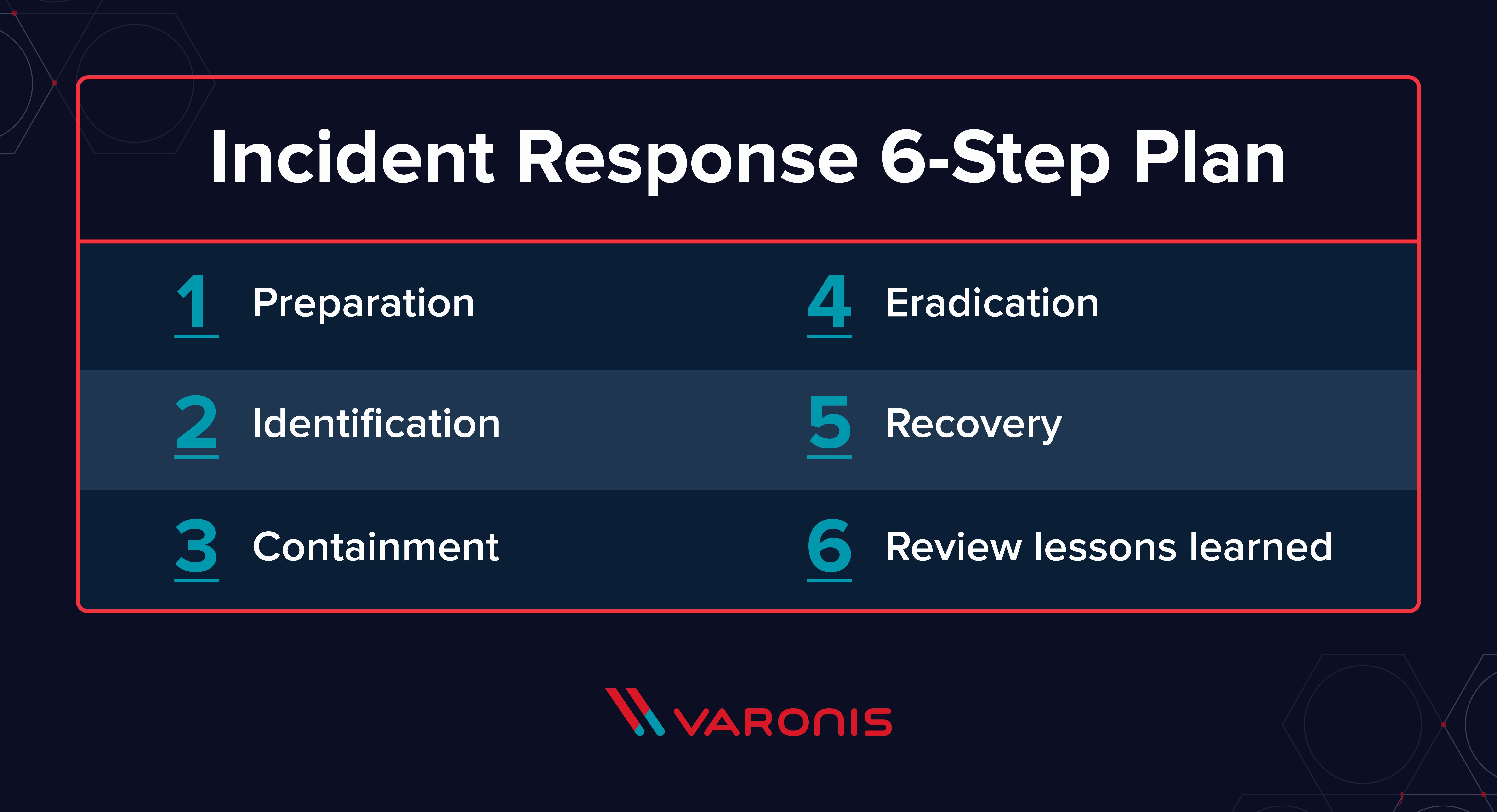 Incident Response Plan Template Sans New What is Incident Response A 6 Step Plan