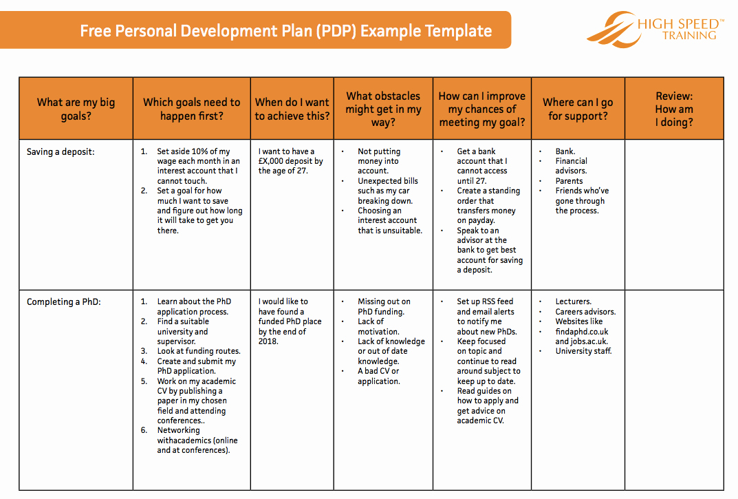 Individual Development Plan Template Unique the Ultimate Personal Development Plan Guide Free Templates