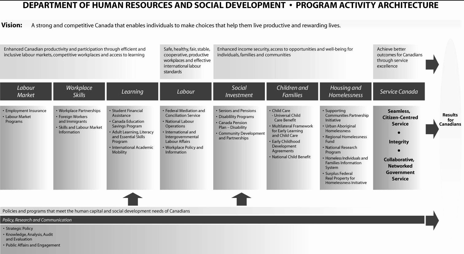Individual Service Plan Template Awesome Archived Human Resources and social Development Canada 1