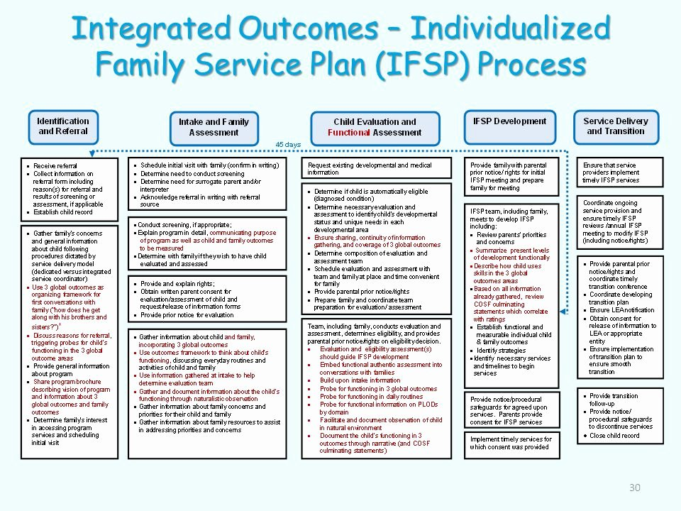 Individual Service Plan Template Luxury Early Intervention and Preschool Programs Ppt