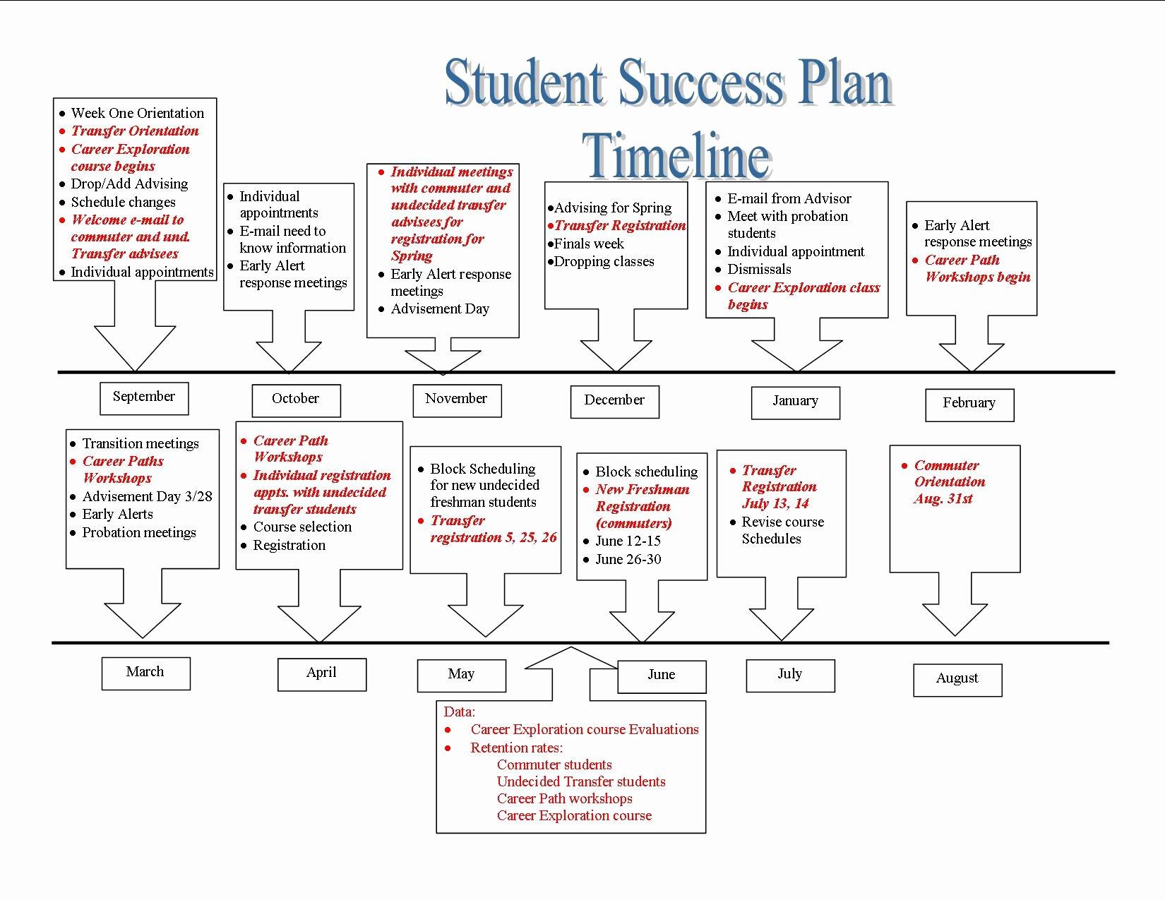 Individual Student Success Plan Template Best Of Career Path Plan Pertamini