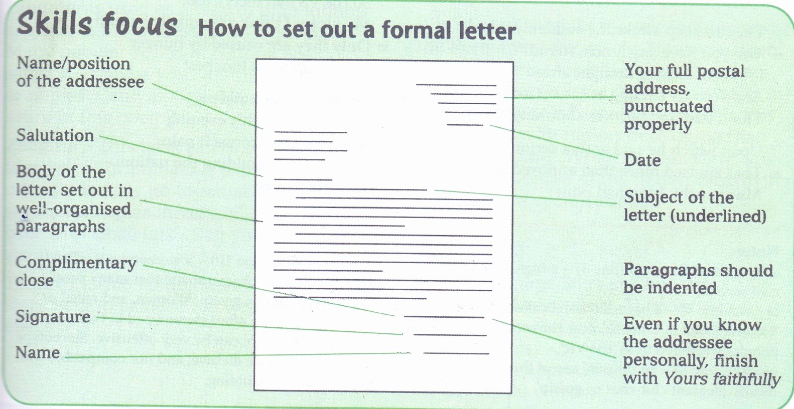 Informal Letter Writing format Lovely Grammar Clinic the Real Difference Between formal and
