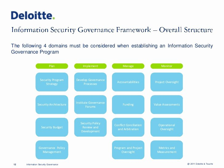 Information Security Plan Template Beautiful Fadi Mutlak Information Security Governance