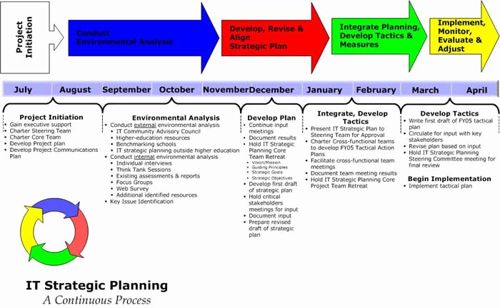 Information Technology Strategic Plan Template Fresh Miami University Information Technology Services