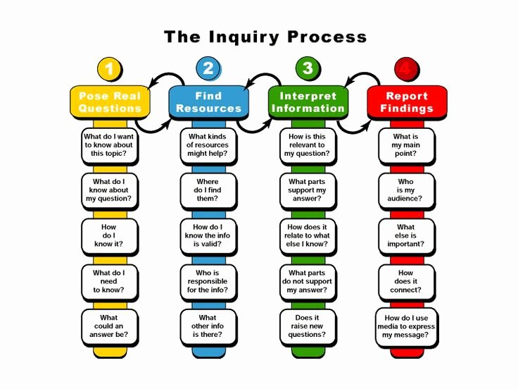 Inquiry Lesson Plan Template Beautiful Best 25 Inquiry Based Learning Ideas On Pinterest
