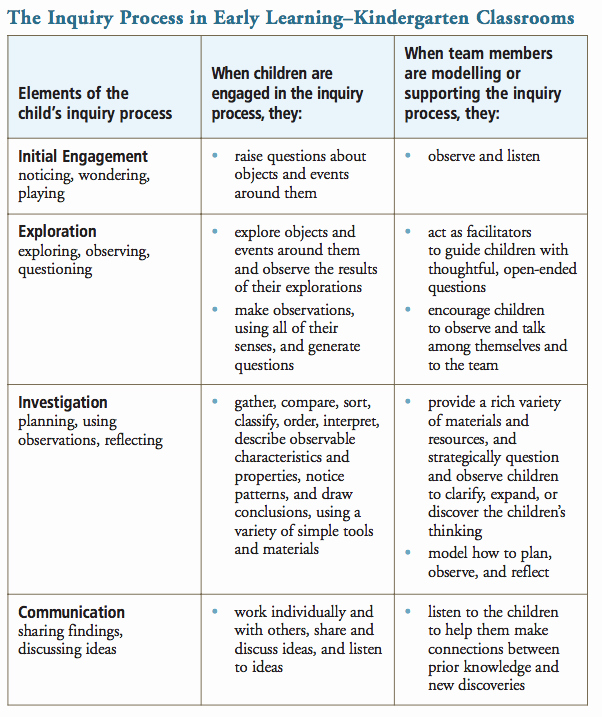 Inquiry Lesson Plan Template Best Of Making Sense Of Inquiry Based Learning An Tario