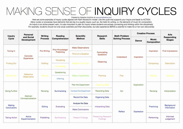 Inquiry Lesson Plan Template Inspirational 17 Best Images About Inquiry On Pinterest