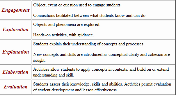 Inquiry Lesson Plan Template Unique Nicolina Margaret Inquiry Based Learning
