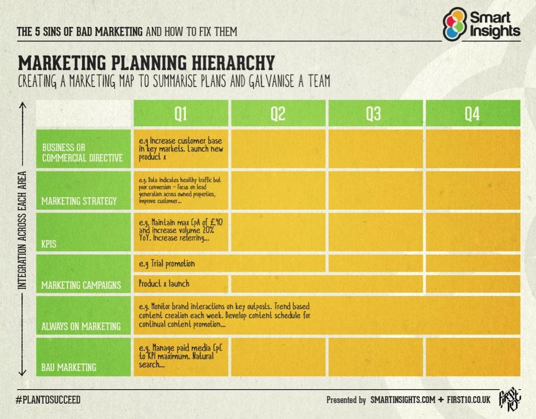 Integrated Marketing Plan Template Fresh the Hierarchy Of Planning