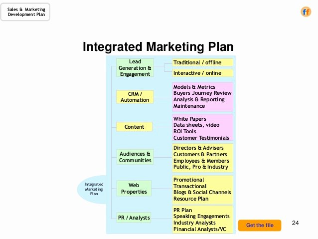 Integrated Marketing Plan Template New Sales & Marketing Development Plan A Template for the Cro