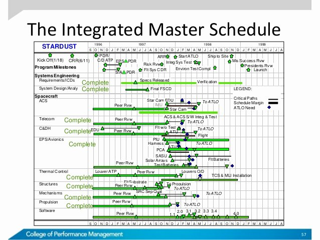Integrated Master Plan Template Excel Lovely Master Schedule Template Tire Driveeasy