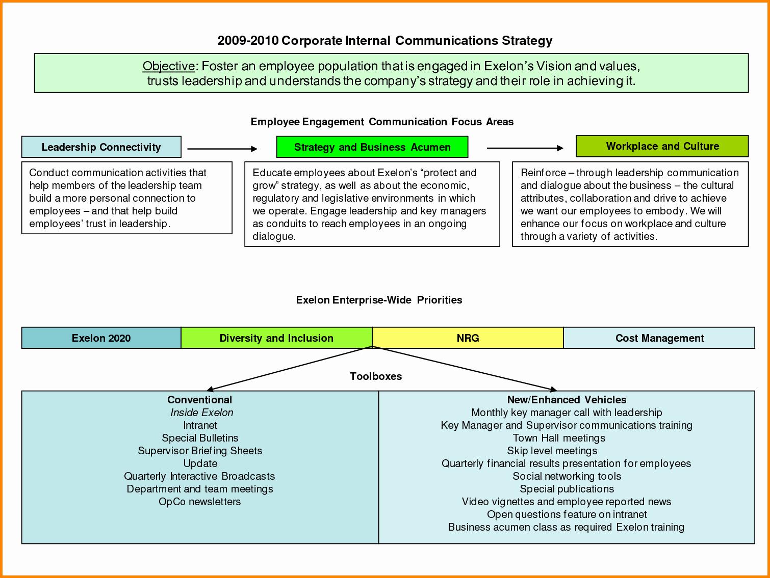 Internal Communication Plan Template Beautiful 12 Internal Munications Plan Template Steamtraaleren