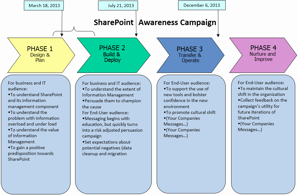 Internal Communication Plan Template Beautiful Image Courtesy Of Cms Wire