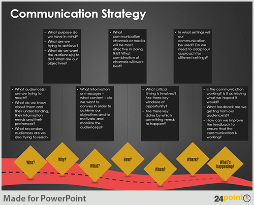 Internal Communication Plan Template Best Of formulating Munication Strategy On Powerpoint Slides