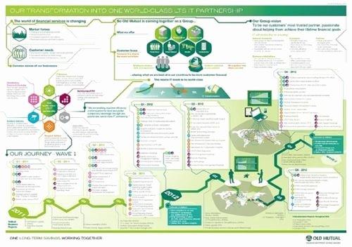 Internal Communications Plan Template Best Of How Visual Thinking Maps Can Enhance Internal