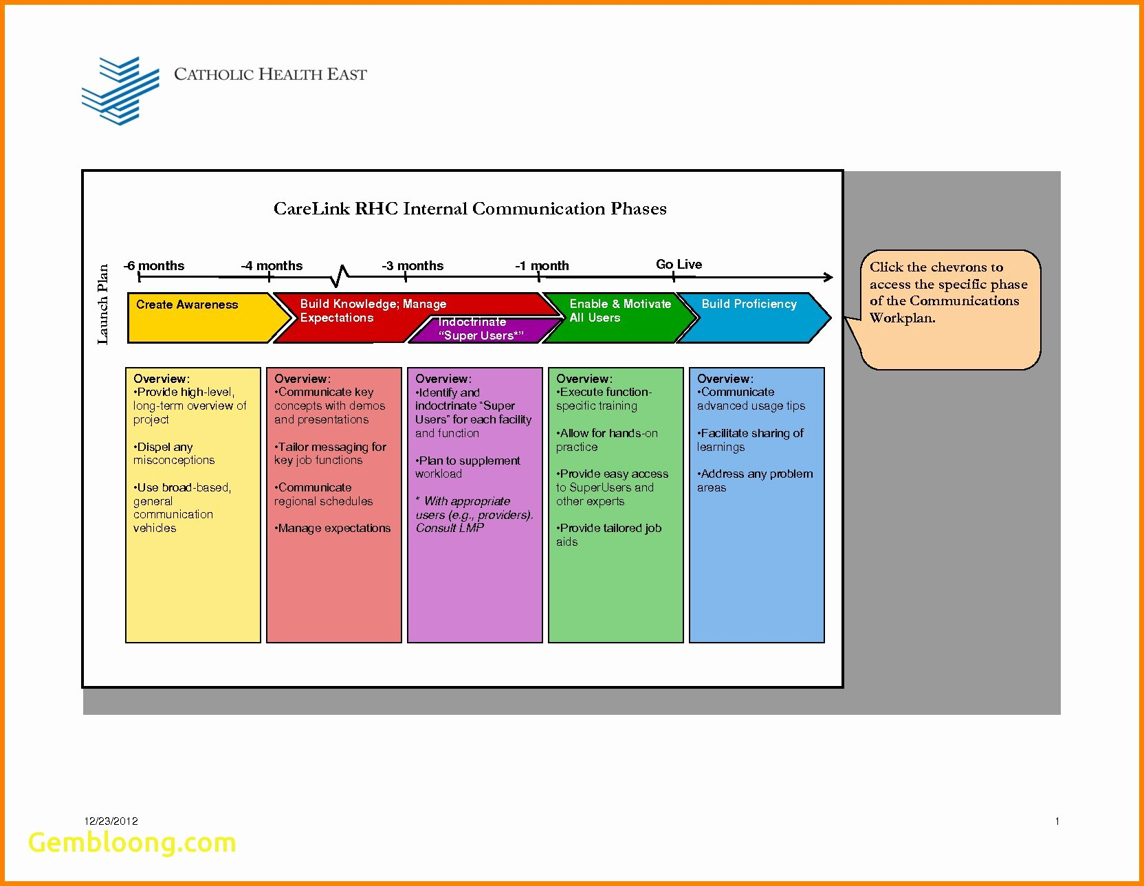 Internal Communications Plan Template Best Of Internal Munication Plan Template