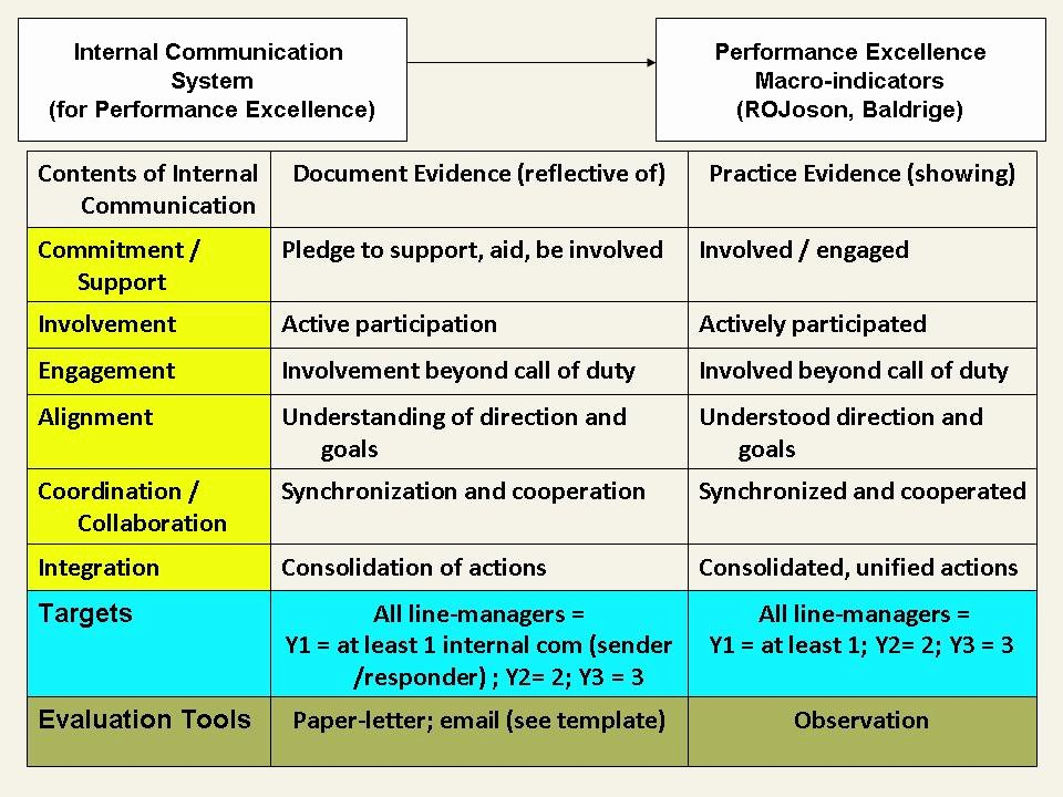 Internal Communications Plan Template Fresh Internal Munication for Performance Excellence Of