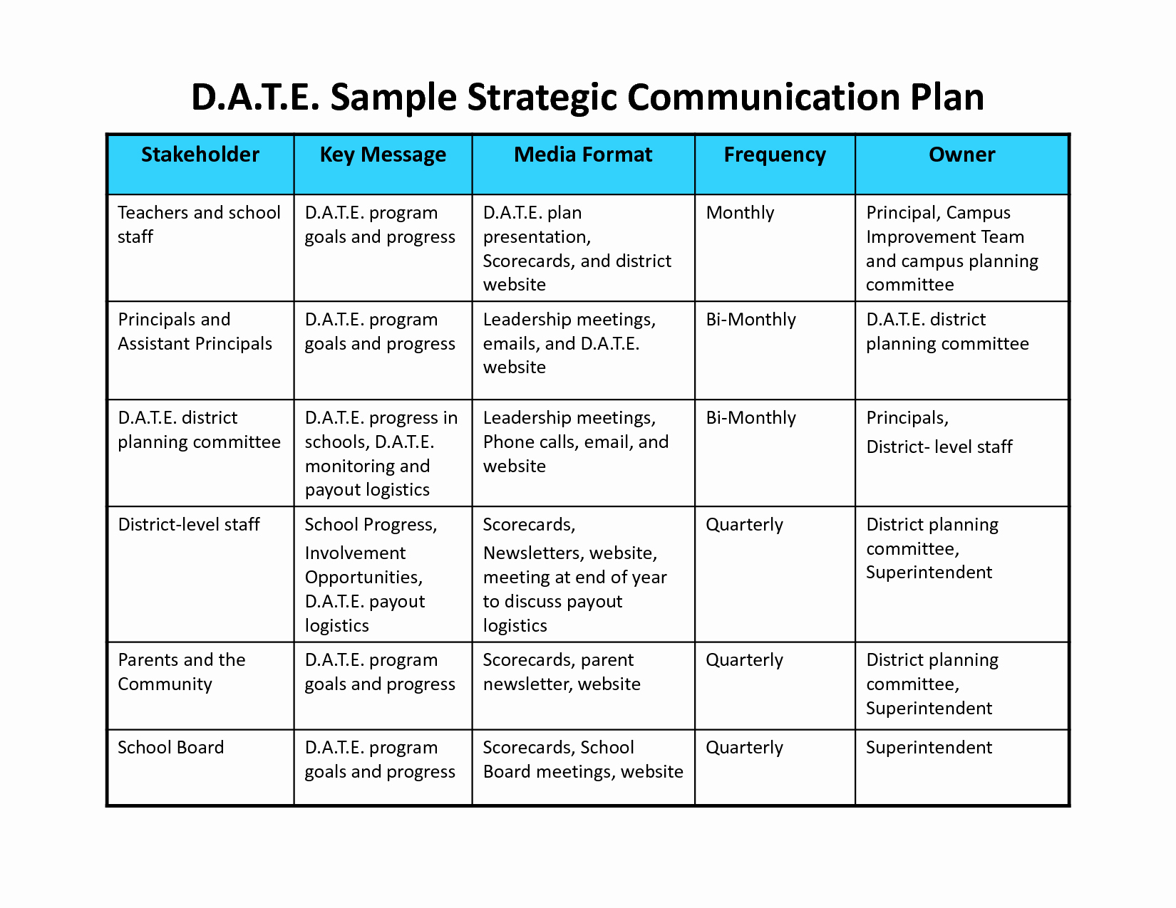 Internal Communications Plan Template Inspirational Munication Plan Template