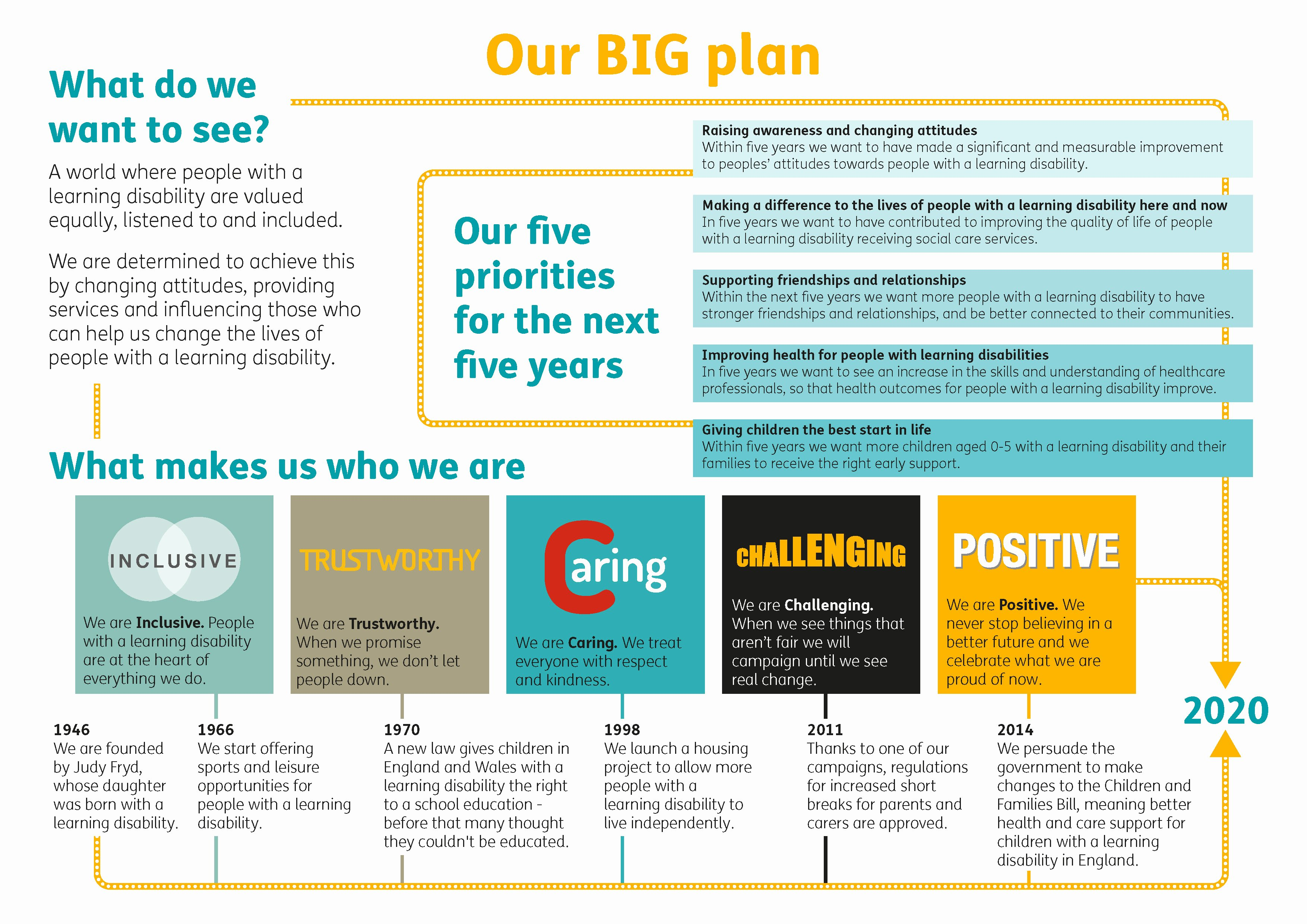 Internal Communications Plan Template Lovely Mencap Shows How to Successfully Launch A Big Plan