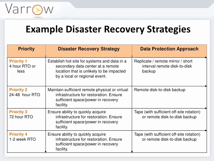 It Disaster Recovery Plan Template Best Of Hurricane Season Business Recovery Services Limited