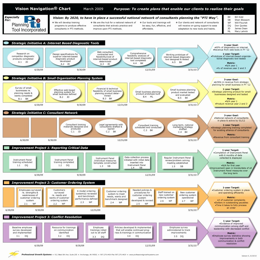 It Strategic Plan Template Beautiful An Easy to Use Strategic Planning Template