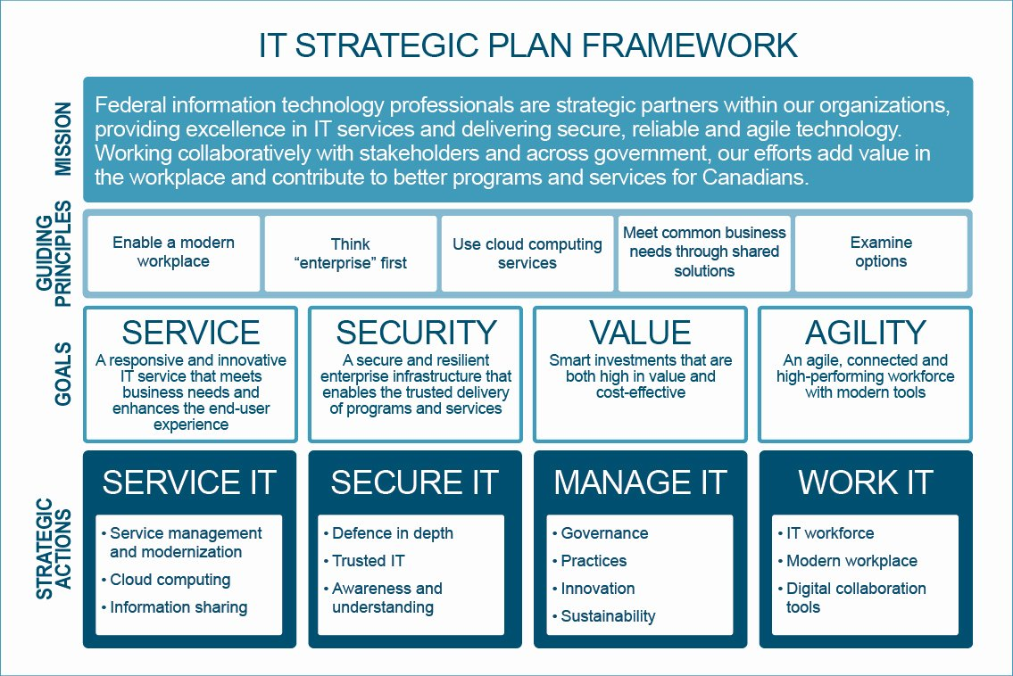 It Strategic Plan Template Beautiful Government Of Canada Information Technology Strategic Plan