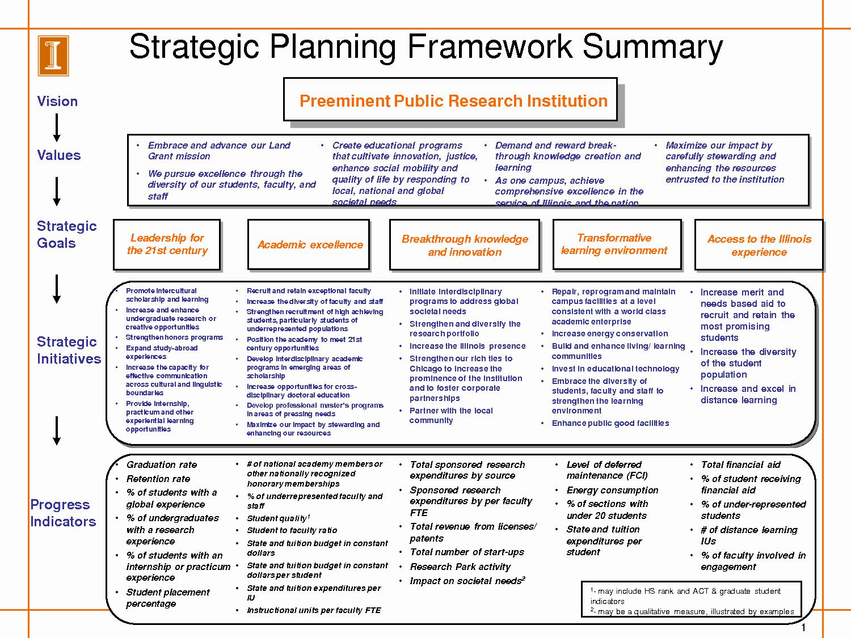 It Strategic Plan Template Fresh Simple Strategic Plan Template A Variety Diagrams Help