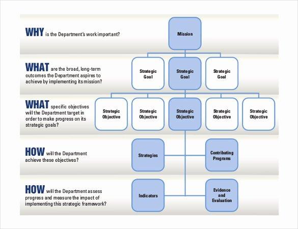 It Strategic Plan Template Luxury 28 Strategic Plan Templates Pdf Docs