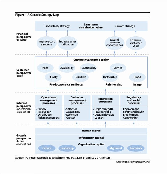 It Strategic Plan Template Unique 13 Strategy Map Templates – Free Sample Example format