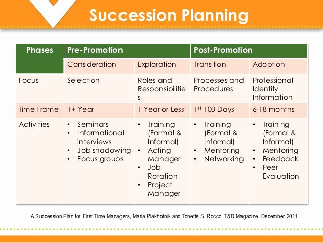 Job Transition Plan Template Unique Sink or Swim Supporting the Transition to New Manager