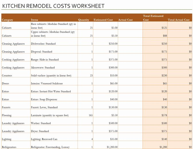 Kitchen Remodel Project Plan Template Elegant Kitchen Remodel Cost Calculator