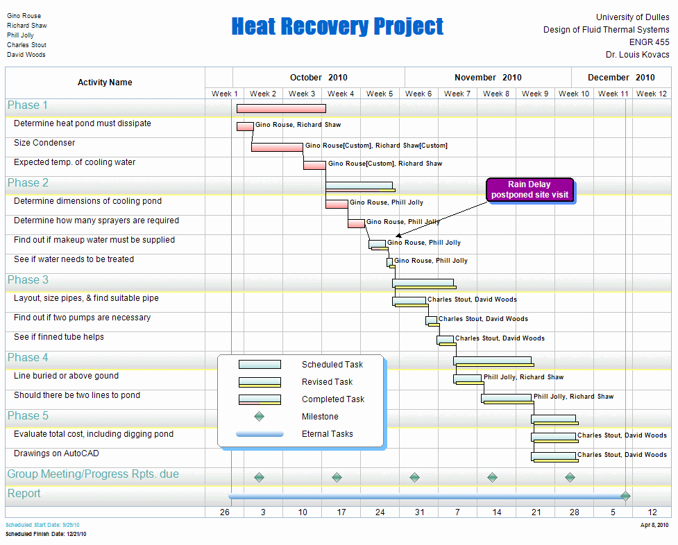 Kitchen Remodel Project Plan Template Fresh Free Project Management Templates for Construction