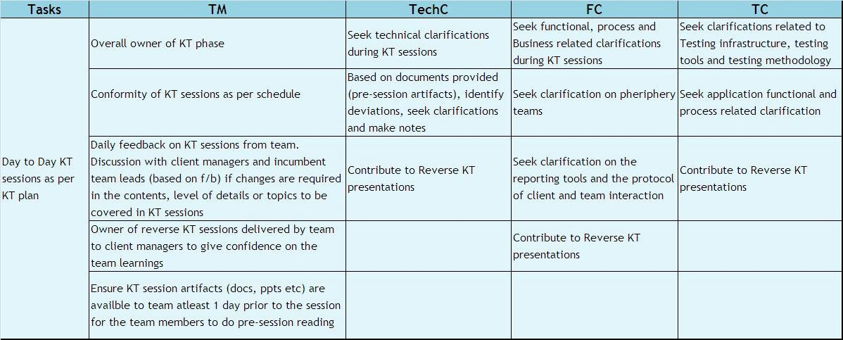 Knowledge Transfer Plan Template Elegant Am Transition Planning