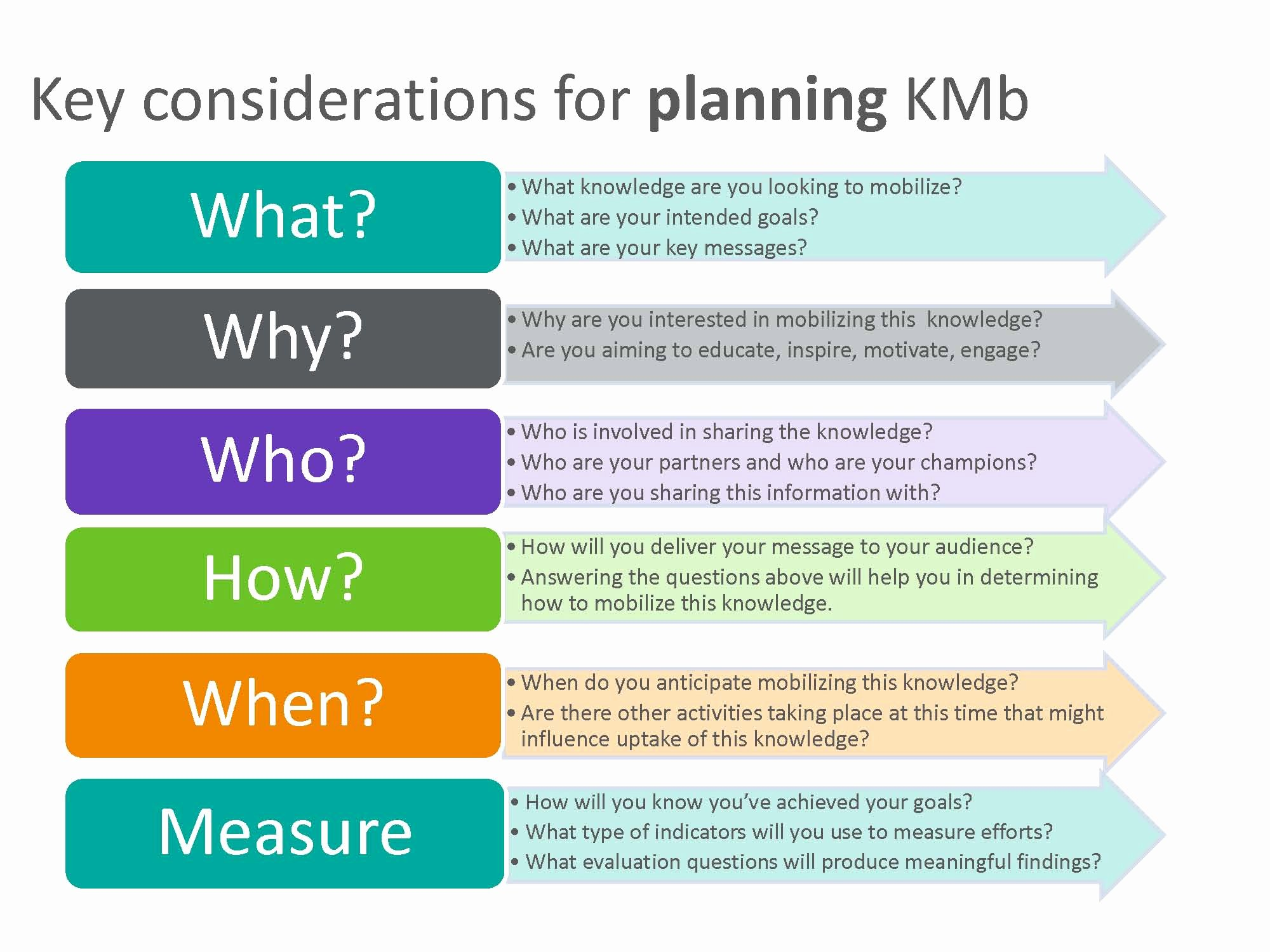 Knowledge Transfer Plan Template Fresh Planning Kmb