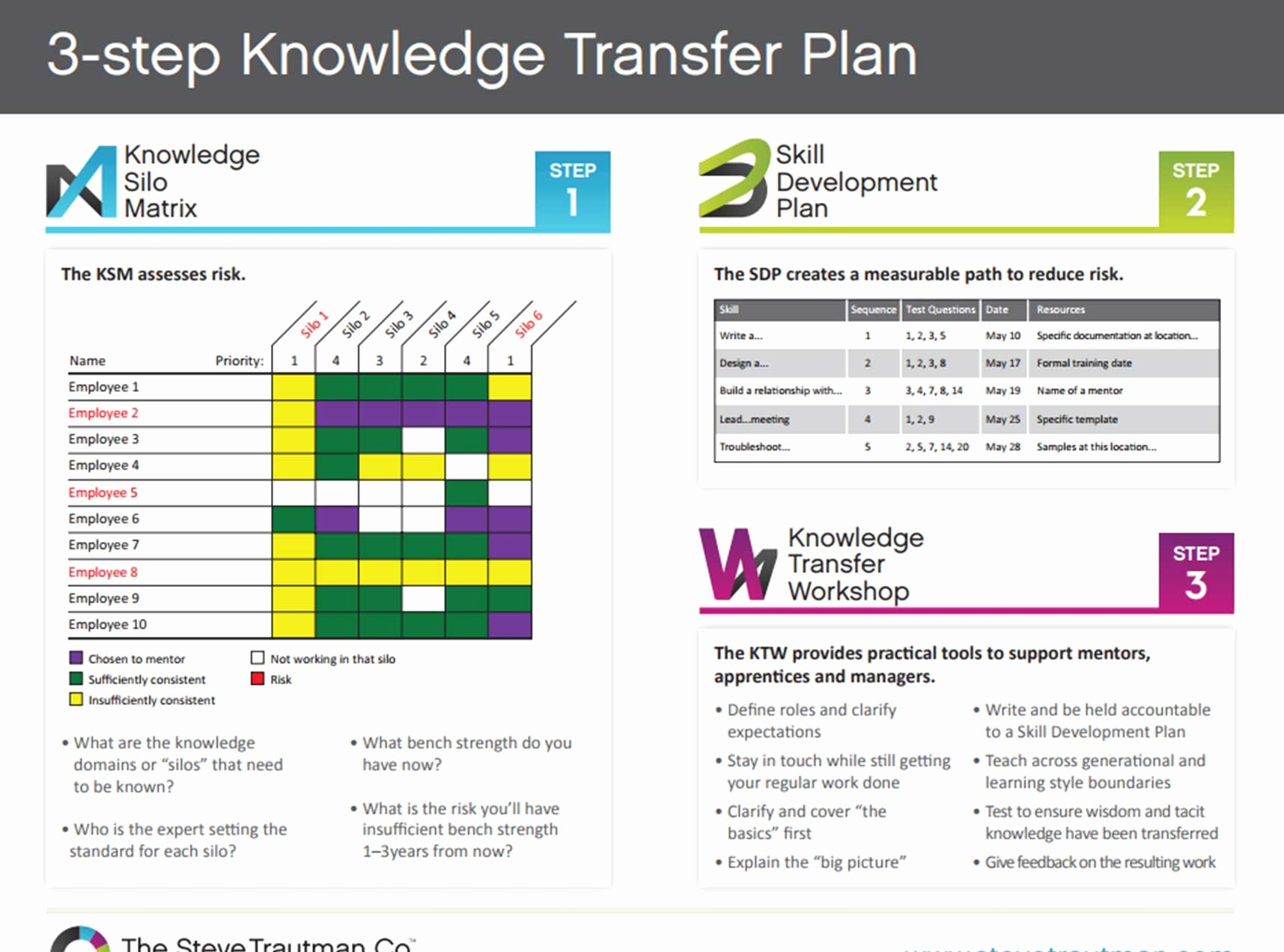 Knowledge Transfer Plan Template Inspirational Knowledge Transfer Template Plan the Steve Trautman Co