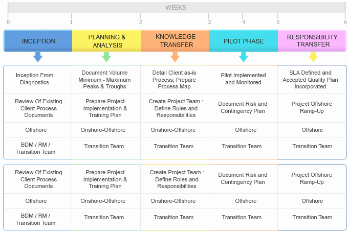 Knowledge Transition Plan Template Awesome Kt Plan Template Beautiful Template Design Ideas