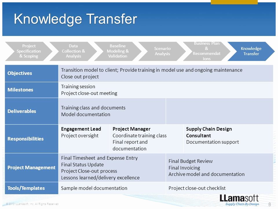 Knowledge Transition Plan Template Lovely Delivery Methodology Ppt Video Online