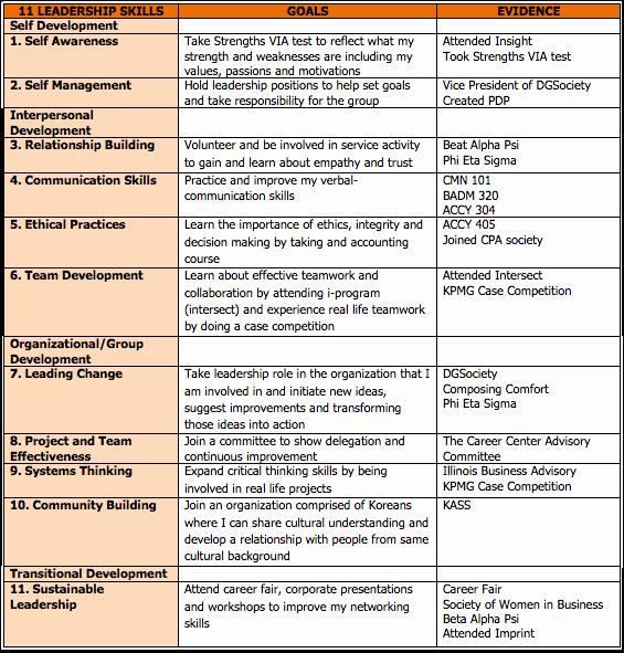Leadership Development Plan Template Luxury Leadership Development Plan