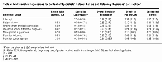 Letter to Referring Physician Unique Coordination Of Specialty Referrals and Physician