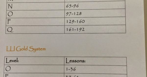 Lli Lesson Plan Template Best Of Middle School Teacher to Literacy Coach Six Tips for