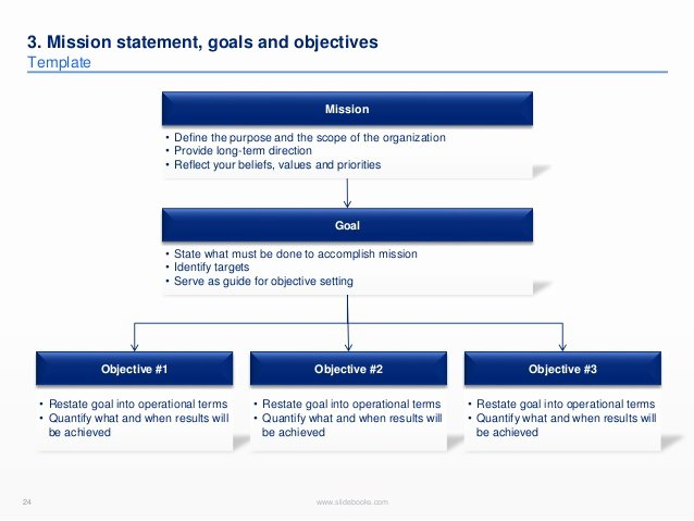 Long Term Plan Template Awesome Long Proposal Sample Sludgeport693 Web Fc2