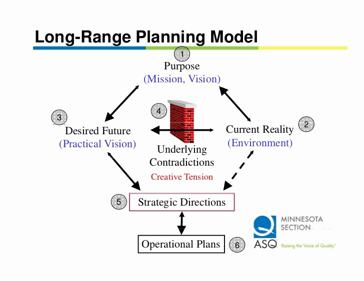 Long Term Plan Template Unique Strategic Planning & Deployment Using the X Matrix W225