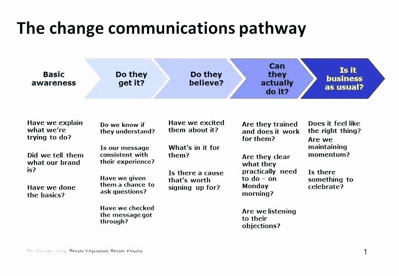 Marketing Communications Plan Template Best Of Internal Munications Brief Template – Probis